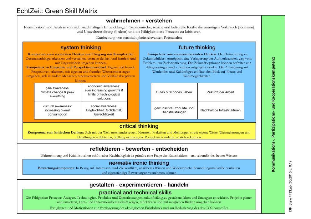 EchtZeit_GreenSkill_Matrix