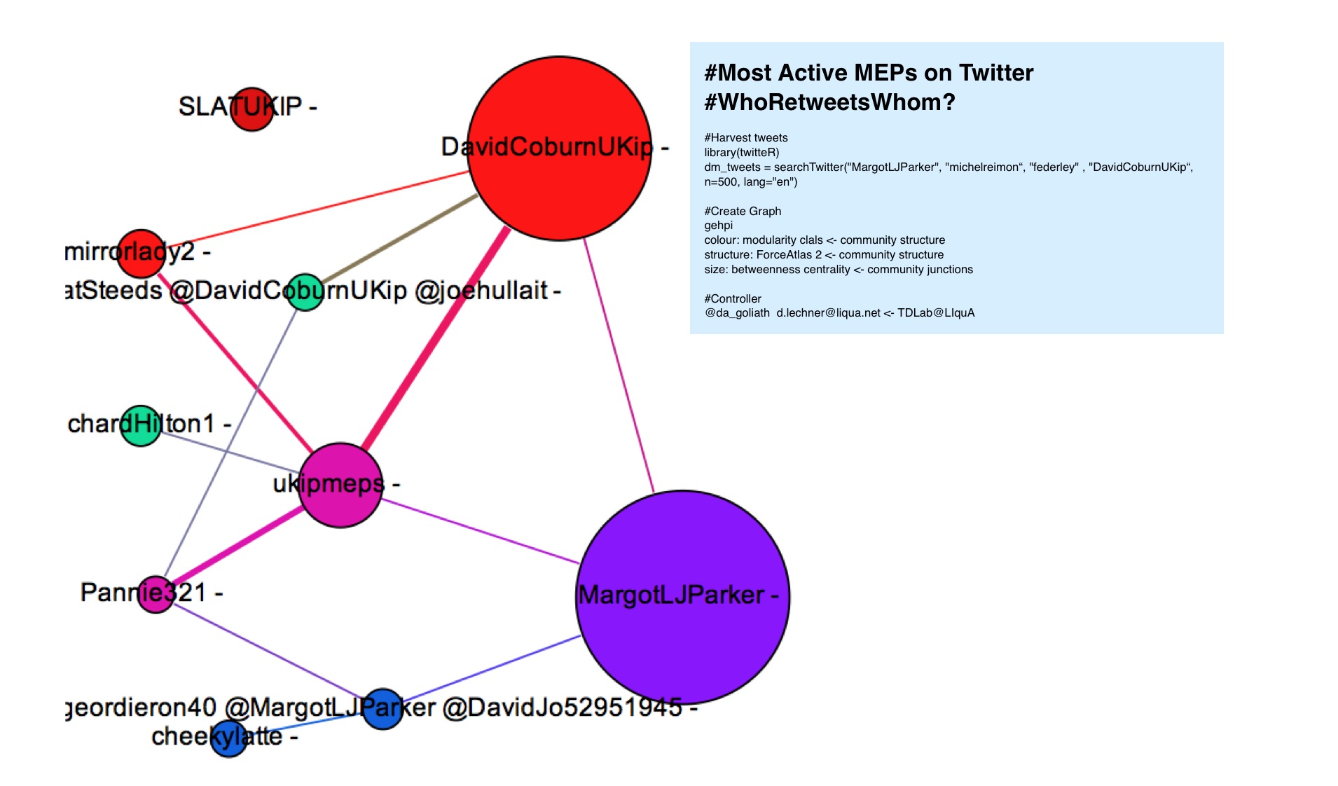#Most Active MEPs on Twitter