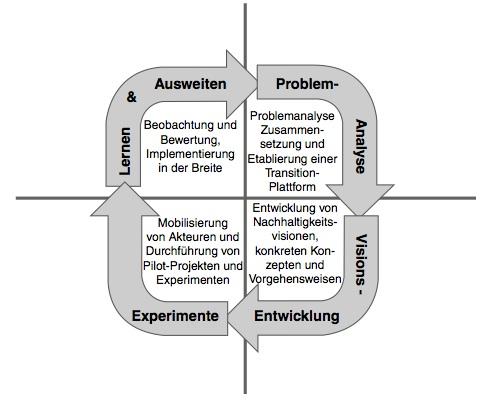 Transition-Management und Backcasting. Langfrist- und Visionsorientierung